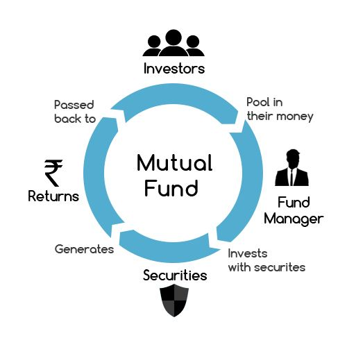 mutual funds functioning flow