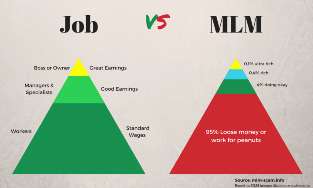 a visual comparison of job and mlm