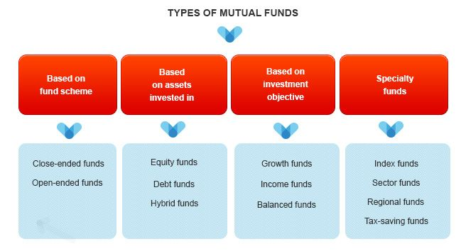 a chart showing the different types of mutual funds