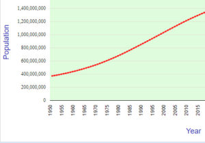 a chart showing growth of indian population after independence